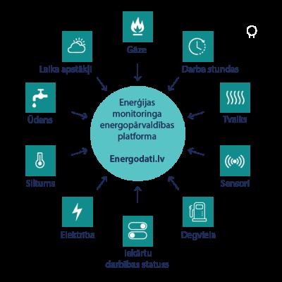 Energopārvaldības un enerģijas monitoringa platforma Energodati.lv