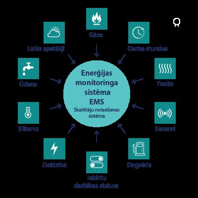 Enerģijas monitoringa sistēmu EMS projektēšana ZEDRA SIA. Skaitītāju nolasīšanas sistēma.