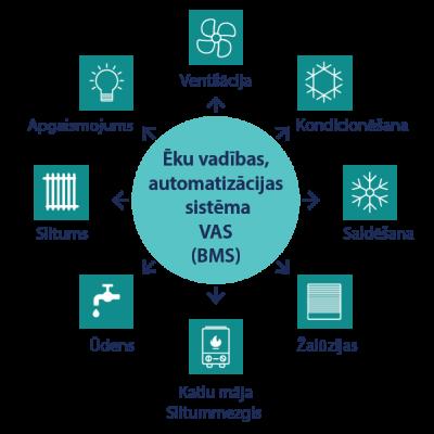 Ēku vadības un automatizācijas sistēmu VAS / BMS projektēšana ZEDRA SIA